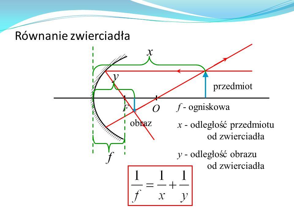 Równanie zwierciadła F O przedmiot obraz x y f f - ogniskowa x - odległość przedmiotu od zwierciadła y - odległość obrazu od zwierciadła