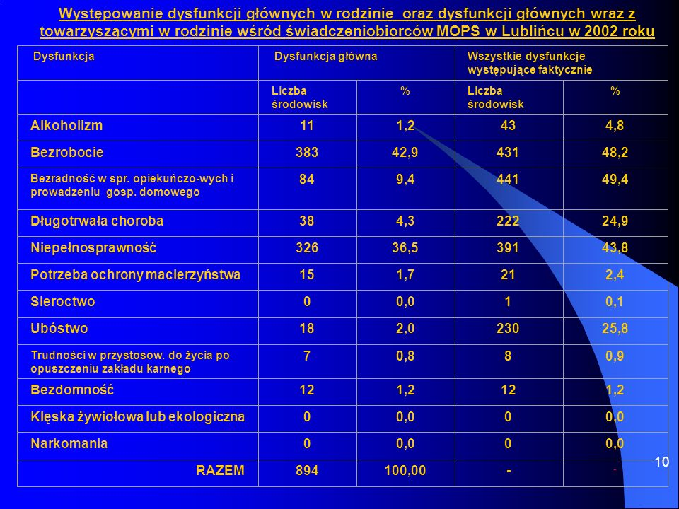 10 Występowanie dysfunkcji głównych w rodzinie oraz dysfunkcji głównych wraz z towarzyszącymi w rodzinie wśród świadczeniobiorców MOPS w Lublińcu w 20