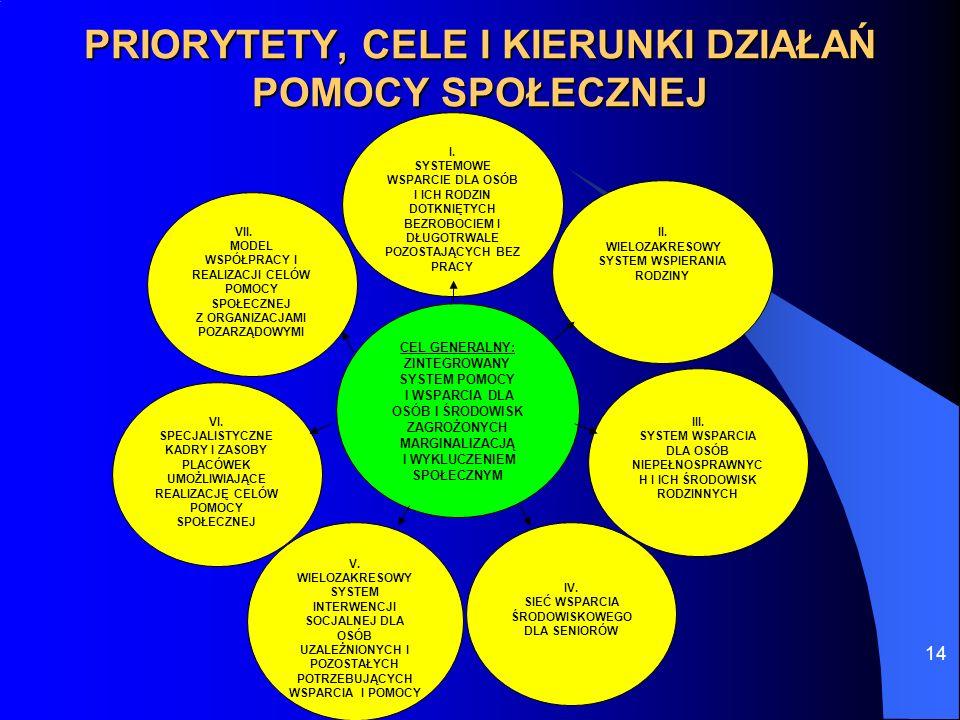 14 PRIORYTETY, CELE I KIERUNKI DZIAŁAŃ POMOCY SPOŁECZNEJ I. SYSTEMOWE WSPARCIE DLA OSÓB I ICH RODZIN DOTKNIĘTYCH BEZROBOCIEM I DŁUGOTRWALE POZOSTAJĄCY