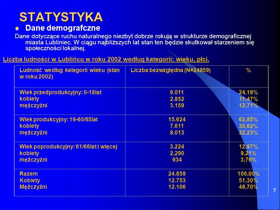 7 STATYSTYKA Dane demografczne Dane dotyczące ruchu naturalnego niezbyt dobrze rokują w strukturze demograficznej miasta Lubliniec. W ciągu najbliższy
