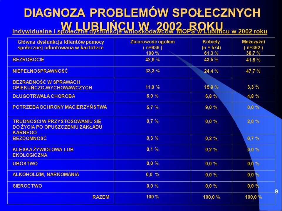 9 DIAGNOZA PROBLEMÓW SPOŁECZNYCH W LUBLIŃCU W 2002 ROKU Indywidualne i społeczne dysfunkcje wnioskodawców MOPS w Lublińcu w 2002 roku Główna dysfunkcj