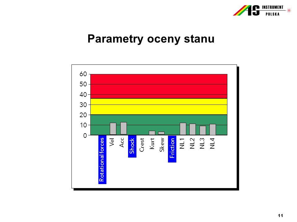 11 Parametry oceny stanu 60 50 40 30 20 10 0 Rotational forces Vel Acc Shock Crest Kurt Skew Friction NL1 NL2 NL3 NL4