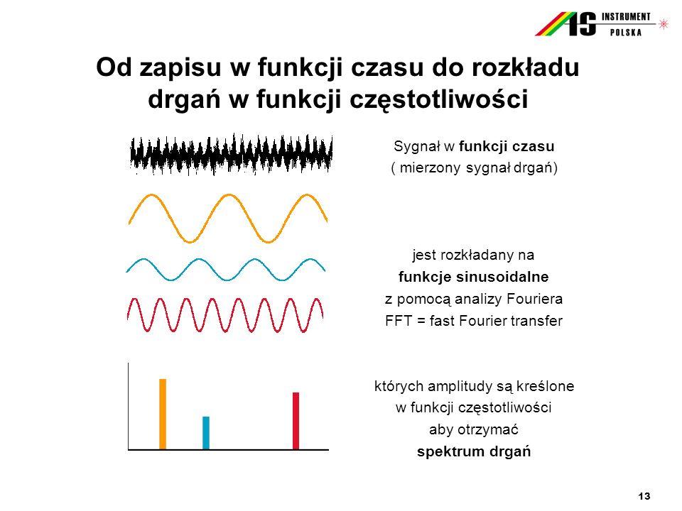 13 Od zapisu w funkcji czasu do rozkładu drgań w funkcji częstotliwości Sygnał w funkcji czasu ( mierzony sygnał drgań) jest rozkładany na funkcje sin