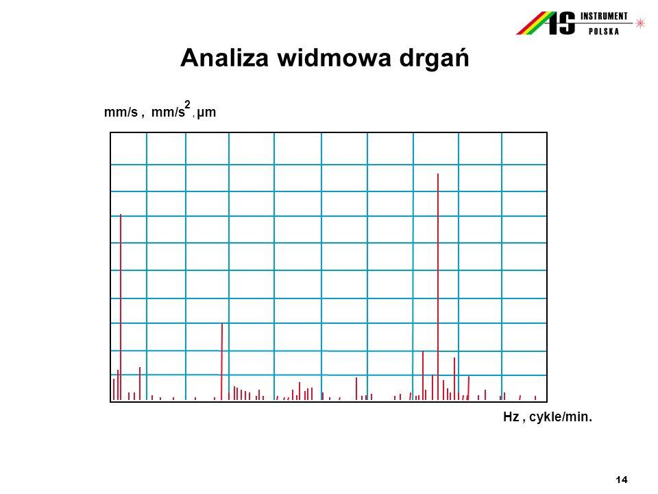 14 Analiza widmowa drgań mm/s, mm/s, μm 2 Hz, cykle/min.