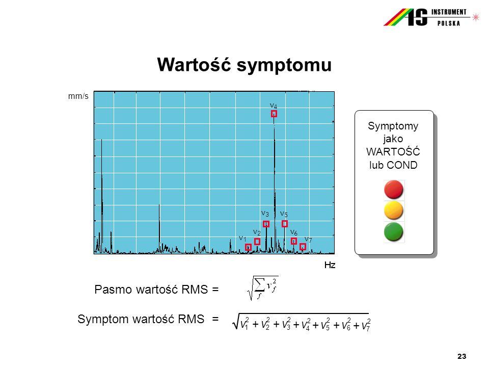 23 Wartość symptomu 200 Pasmo wartość RMS = Symptom wartość RMS = Symptomy jako WARTOŚĆ lub COND vvv 1 2 2 2 3 2 ++ v 4 2 + vv 5 2 6 2 ++ v 7 2 + v4v4