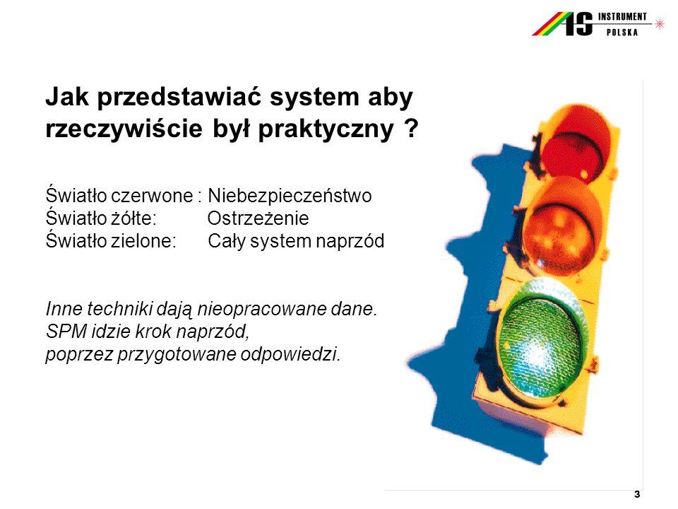 3 Jak przedstawiać system aby rzeczywiście był praktyczny ? Światło czerwone : Niebezpieczeństwo Światło żółte: Ostrzeżenie Światło zielone: Cały syst