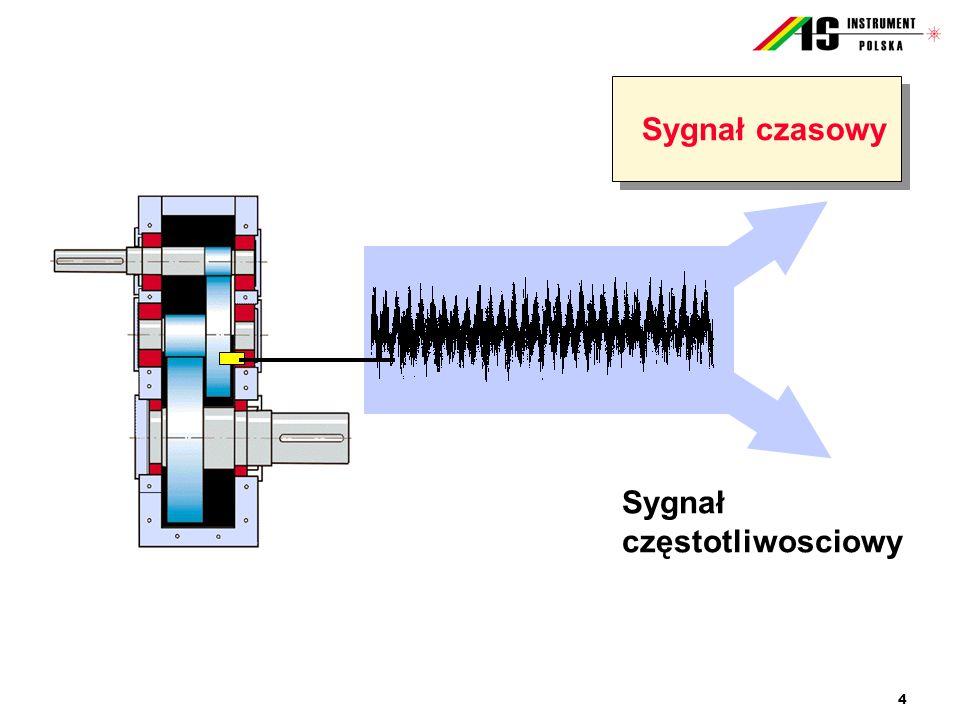 4 Sygnał czasowy Sygnał częstotliwosciowy