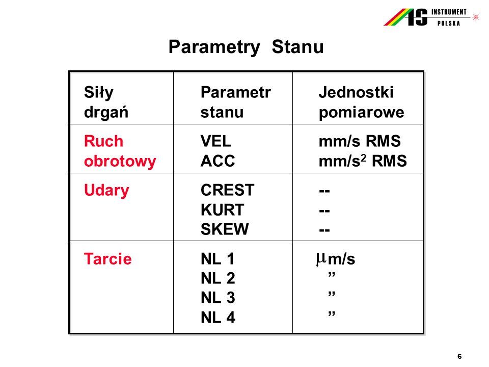 6 Parametry Stanu SiłyParametrJednostki drgaństanupomiarowe RuchVELmm/s RMS obrotowyACCmm/s 2 RMS UdaryCREST-- KURT-- SKEW-- TarcieNL 1 m/s NL 2 NL 3