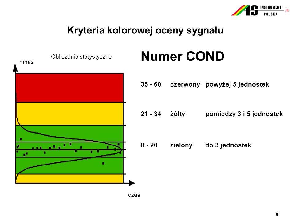 9 Kryteria kolorowej oceny sygnału Numer COND 35 - 60czerwony powyżej 5 jednostek 21 - 34żółty pomiędzy 3 i 5 jednostek 0 - 20zielony do 3 jednostek c