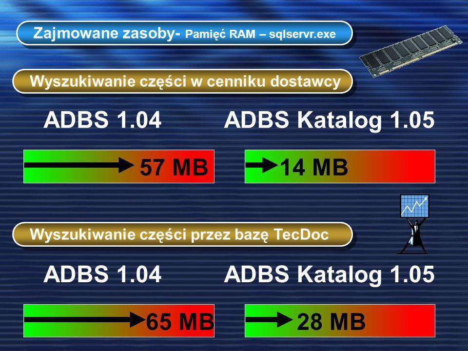 Zajmowane zasoby- Pamięć RAM – sqlservr.exe Wyszukiwanie części w cenniku dostawcy ADBS 1.04ADBS Katalog 1.05 Wyszukiwanie części przez bazę TecDoc AD
