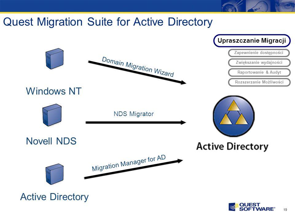 18 Produkty Quest w kolejnych etapach życia AD Etapy rozwoju Ważność Active Directory Domain Migration Wizard Migration Manager for AD Migracja Recove
