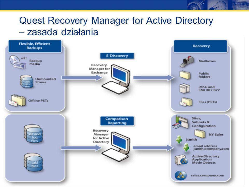 21 Quest Recovery Manager for Active Directory Recovery Manager for Active Directory oferuje automatyczny backup i szczegółowe odtwarzanie danych skła
