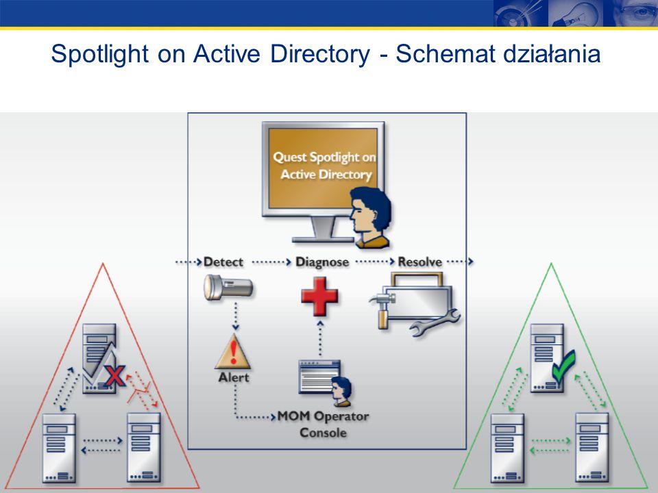 23 Quest Spotlight on Active Directory Spotlight on AD służy do rzeczywistej diagnostyki środowiska Active Directory oraz do rozwiązywania i wykrywani