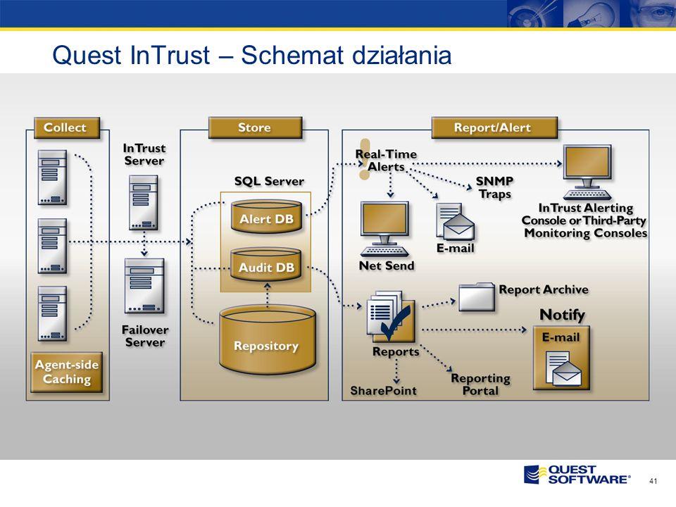 40 Quest InTrust InTrust pozwala przeglądać, zbierać oraz archiwizować informacje dotyczące polityki bezpieczeństwa w heterogenicznych środowiskach. P