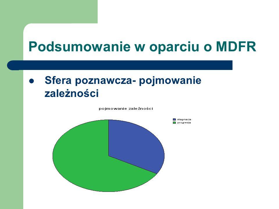 Podsumowanie w oparciu o MDFR Sfera poznawcza- pojmowanie zależności