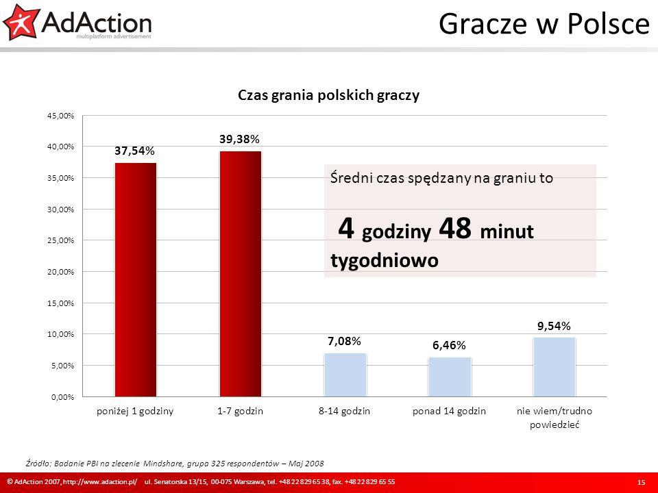 Gracze w Polsce 15 © AdAction 2007, http://www.adaction.pl/ ul. Senatorska 13/15, 00-075 Warszawa, tel. +48 22 829 65 38, fax. +48 22 829 65 55 Źródło