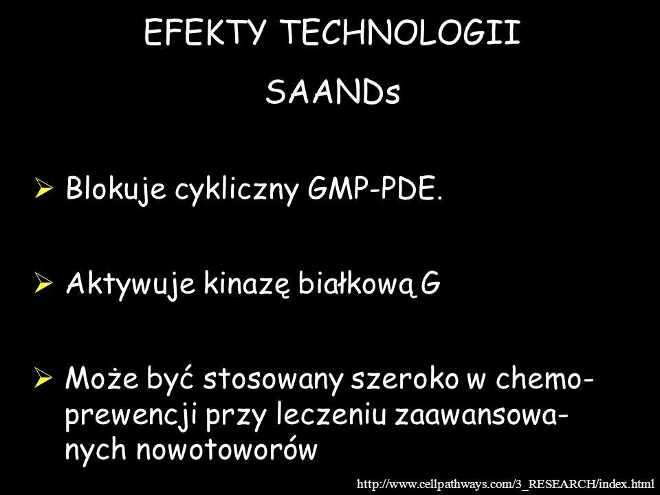 EFEKTY TECHNOLOGII SAANDs Blokuje cykliczny GMP-PDE. Aktywuje kinazę białkową G Może być stosowany szeroko w chemo- prewencji przy leczeniu zaawansowa