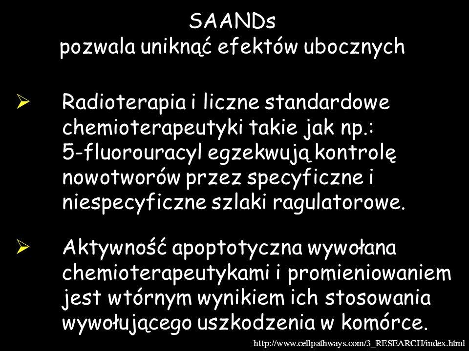 SAANDs pozwala uniknąć efektów ubocznych Radioterapia i liczne standardowe chemioterapeutyki takie jak np.: 5-fluorouracyl egzekwują kontrolę nowotwor