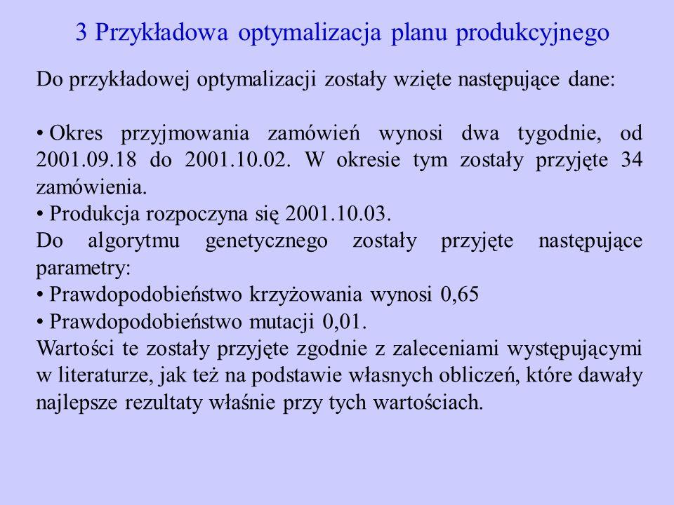3 Przykładowa optymalizacja planu produkcyjnego Do przykładowej optymalizacji zostały wzięte następujące dane: Okres przyjmowania zamówień wynosi dwa