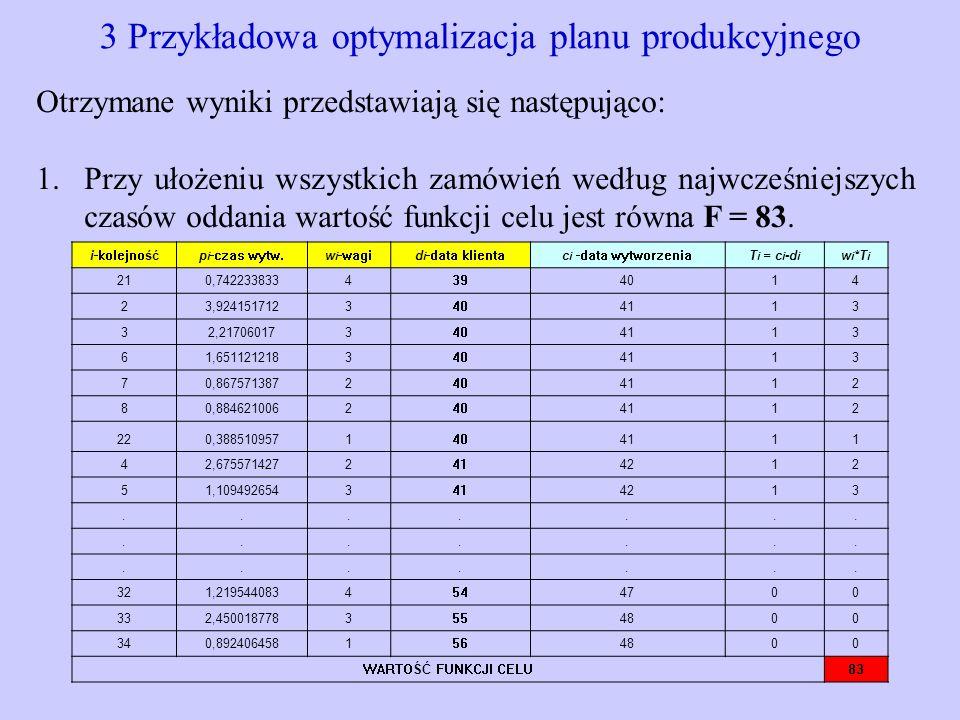 3 Przykładowa optymalizacja planu produkcyjnego Otrzymane wyniki przedstawiają się następująco: 1.Przy ułożeniu wszystkich zamówień według najwcześnie