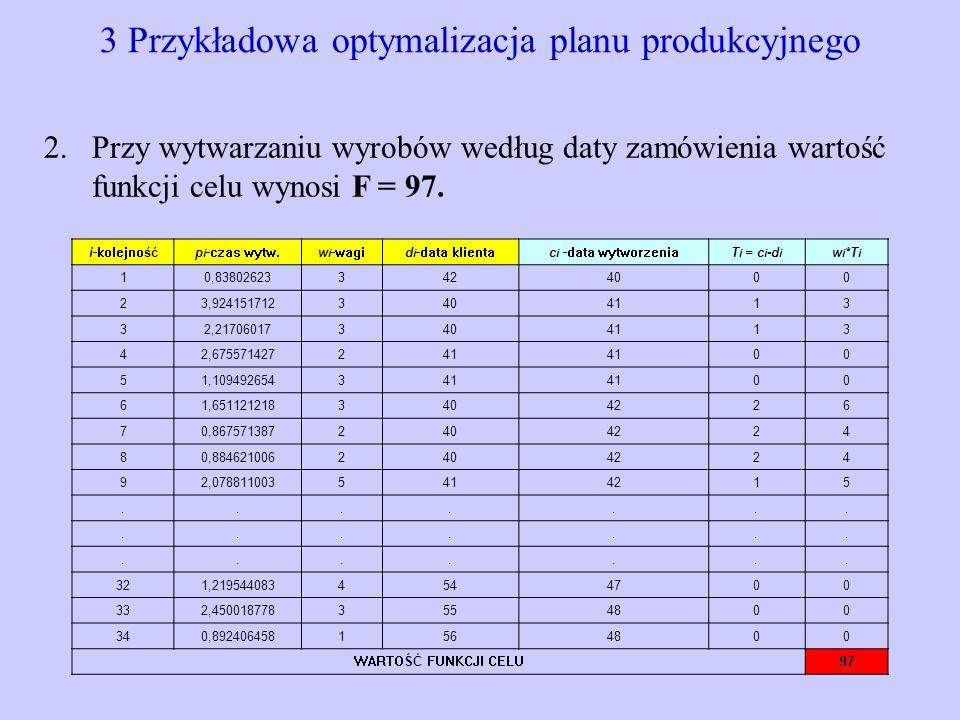 3 Przykładowa optymalizacja planu produkcyjnego i-kolejnośćp i -czas wytw.w i -wagid i -data klientac i -data wytworzeniaT i = c i -d i w i *T i 10,83