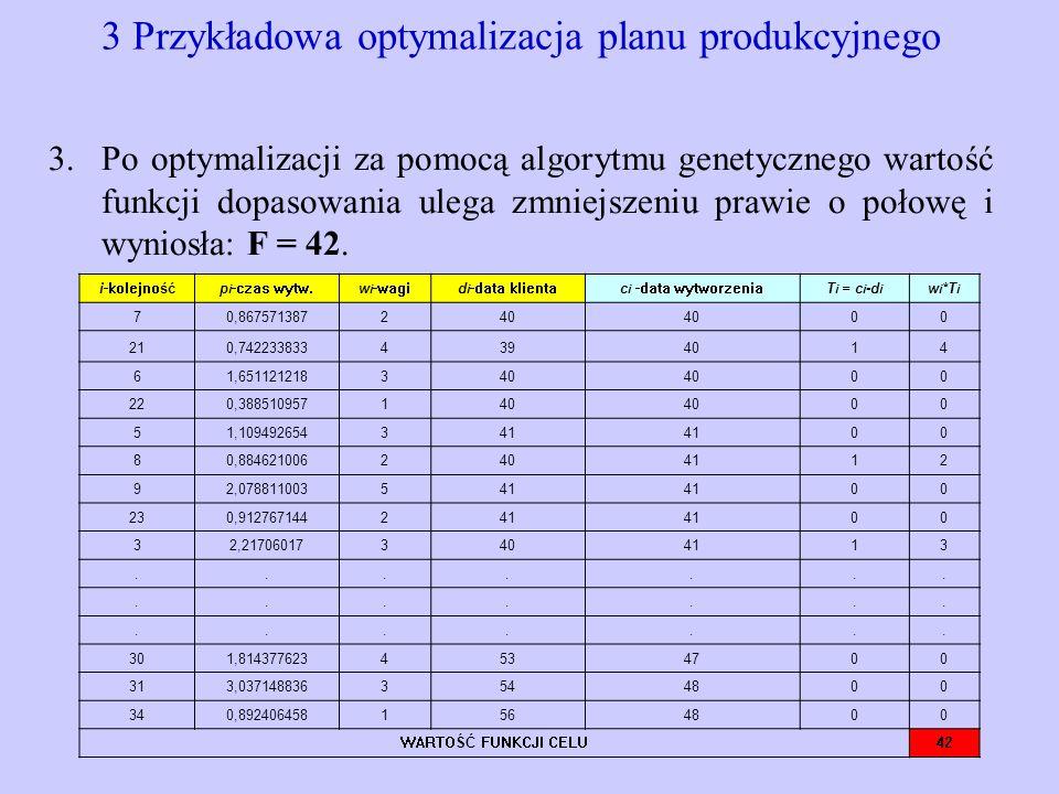 3 Przykładowa optymalizacja planu produkcyjnego 3.Po optymalizacji za pomocą algorytmu genetycznego wartość funkcji dopasowania ulega zmniejszeniu pra