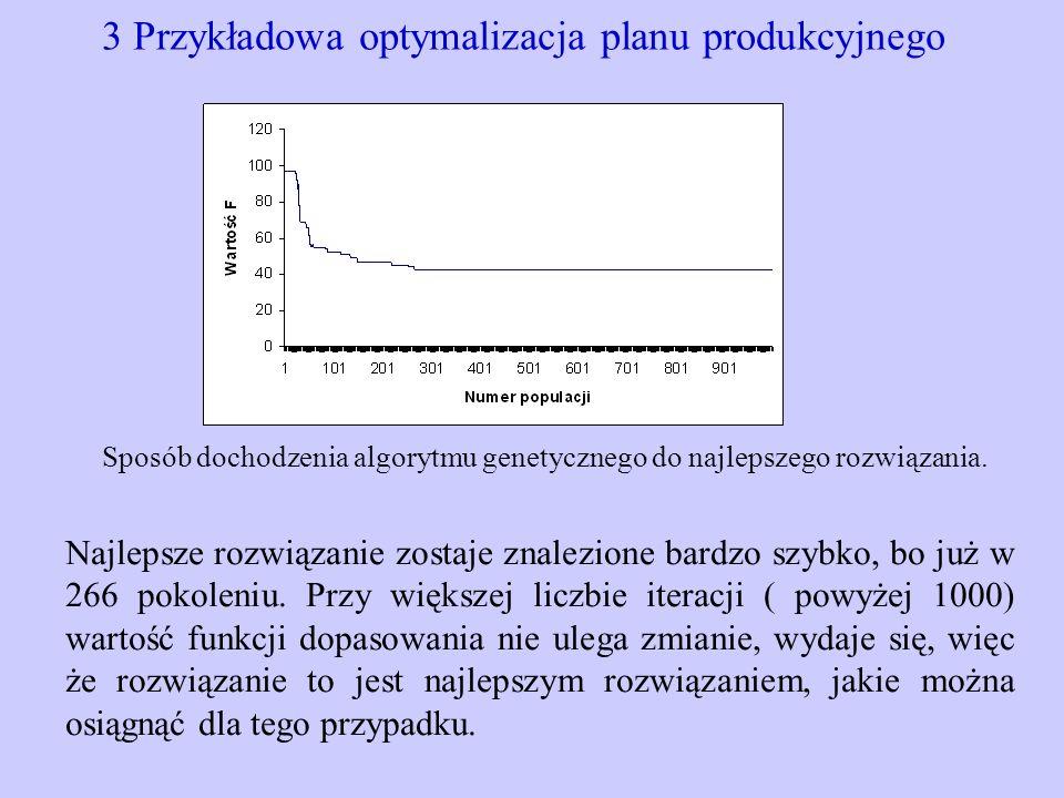 3 Przykładowa optymalizacja planu produkcyjnego Najlepsze rozwiązanie zostaje znalezione bardzo szybko, bo już w 266 pokoleniu. Przy większej liczbie