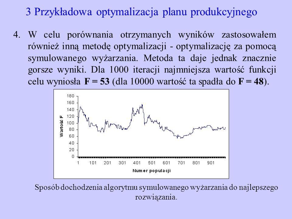 3 Przykładowa optymalizacja planu produkcyjnego 4.W celu porównania otrzymanych wyników zastosowałem również inną metodę optymalizacji - optymalizację