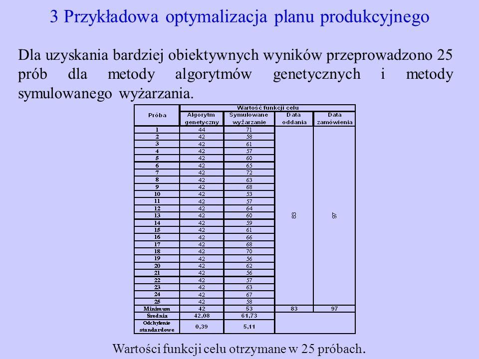 3 Przykładowa optymalizacja planu produkcyjnego Dla uzyskania bardziej obiektywnych wyników przeprowadzono 25 prób dla metody algorytmów genetycznych
