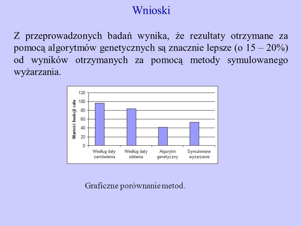 Wnioski Z przeprowadzonych badań wynika, że rezultaty otrzymane za pomocą algorytmów genetycznych są znacznie lepsze (o 15 – 20%) od wyników otrzymany