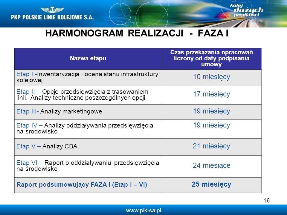 www.plk-sa.pl 16 Nazwa etapu Czas przekazania opracowań liczony od daty podpisania umowy Etap I -Inwentaryzacja i ocena stanu infrastruktury kolejowej
