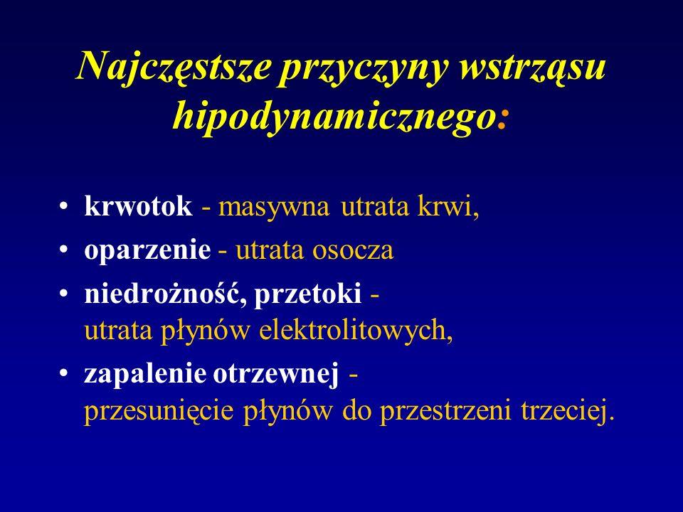 Najczęstsze przyczyny wstrząsu hipodynamicznego: krwotok - masywna utrata krwi, oparzenie - utrata osocza niedrożność, przetoki - utrata płynów elektr