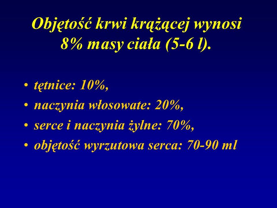 Objętość krwi krążącej wynosi 8% masy ciała (5-6 l). tętnice: 10%, naczynia włosowate: 20%, serce i naczynia żylne: 70%, objętość wyrzutowa serca: 70-