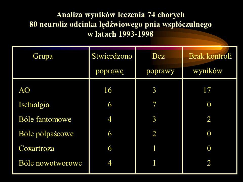 Analiza wyników leczenia 74 chorych 80 neuroliz odcinka lędźwiowego pnia wspłóczulnego w latach 1993-1998 GrupaStwierdzono Bez Brak kontroli poprawę p