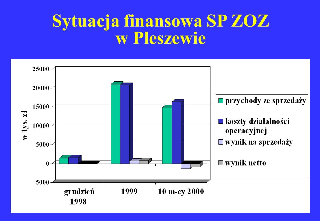Sytuacja finansowa SP ZOZ w Pleszewie