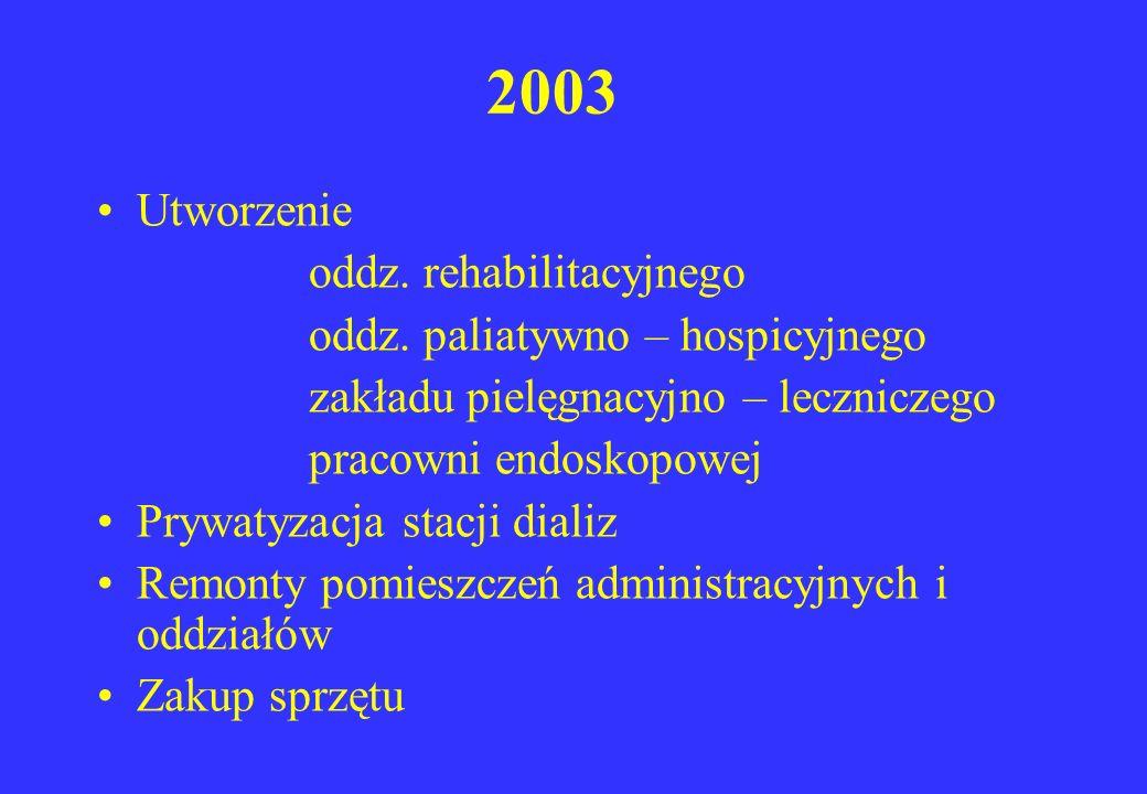 2003 Utworzenie oddz. rehabilitacyjnego oddz. paliatywno – hospicyjnego zakładu pielęgnacyjno – leczniczego pracowni endoskopowej Prywatyzacja stacji