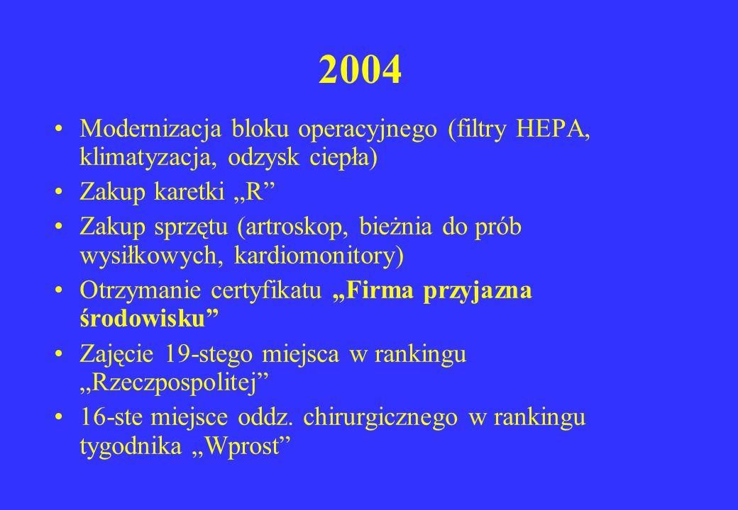 2004 Modernizacja bloku operacyjnego (filtry HEPA, klimatyzacja, odzysk ciepła) Zakup karetki R Zakup sprzętu (artroskop, bieżnia do prób wysiłkowych,