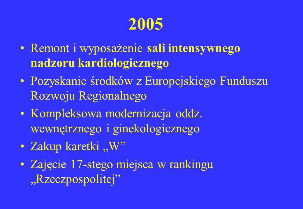 2005 Remont i wyposażenie sali intensywnego nadzoru kardiologicznego Pozyskanie środków z Europejskiego Funduszu Rozwoju Regionalnego Kompleksowa mode