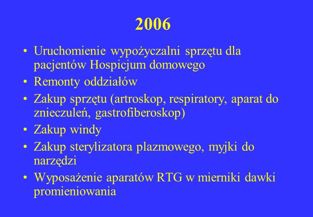 2006 Uruchomienie wypożyczalni sprzętu dla pacjentów Hospicjum domowego Remonty oddziałów Zakup sprzętu (artroskop, respiratory, aparat do znieczuleń,