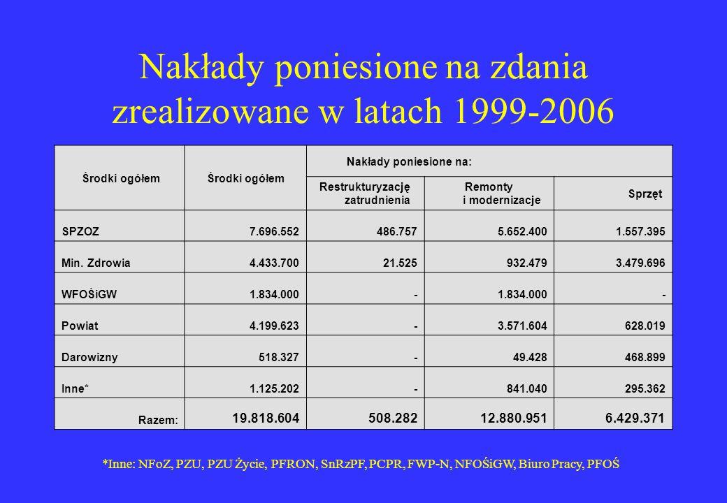 Nakłady poniesione na zdania zrealizowane w latach 1999-2006 Środki ogółem Nakłady poniesione na: Restrukturyzację zatrudnienia Remonty i modernizacje