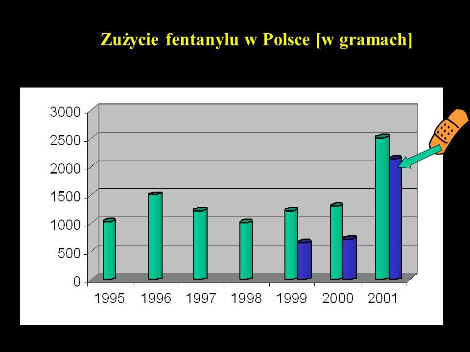 Zużycie fentanylu w Polsce [w gramach]