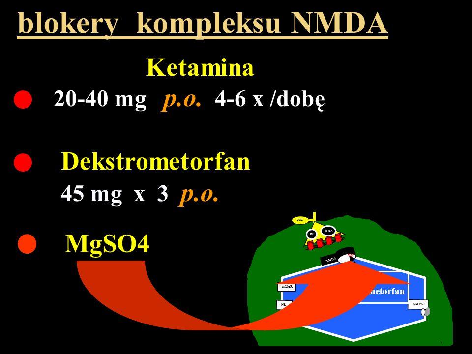 20-40 mg p.o. 4-6 x /dobę blokery kompleksu NMDA Ketamina Dekstrometorfan 45 mg x 3 p.o. DRG A C SP EAA NMDA Mg ++ mGluR AMPA NK Ketamina dekstrometor