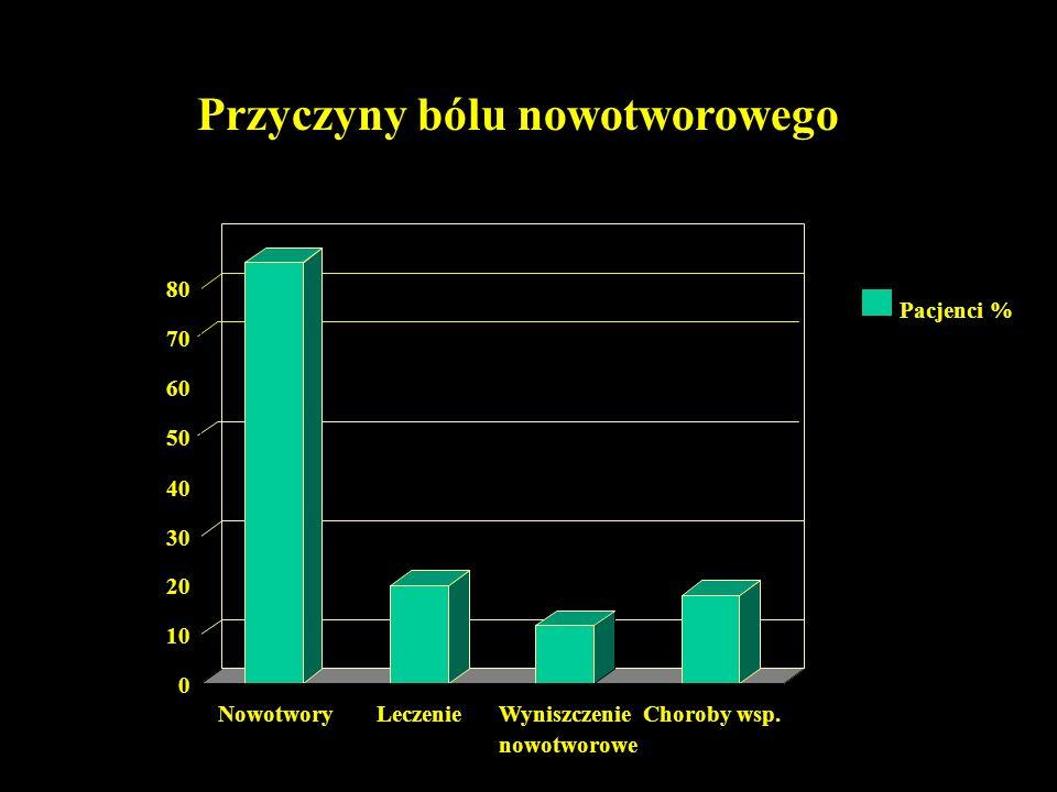 3-stopniowa drabina analgetyczna WHO: NLPZ, paracetamol +/- ko-anlgetyki (LPD, przeciwdrgawkowe, G-C-S) I stopień Słabe leki opioidowe +/- NLPZ, leki adjuwantowe Jeśli ból nie ustąpi, lub nasili się II stopień Silne leki opioidowe +/- NLPZ, leki adjuwantowe Jeśli ból nie ustąpi, lub nasili się III stopień