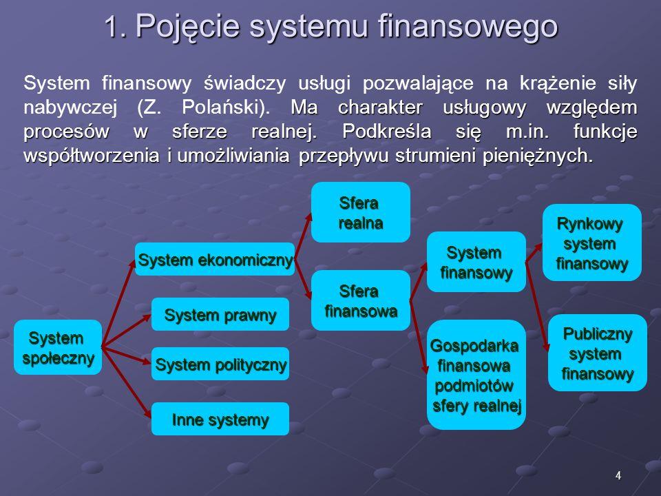 3 Struktura wykładu 1.Pojęcie systemu finansowego 2.Schemat funkcjonowania 3.Funkcje systemu finansowego 4.Rola systemu finansowego 5.Destabilizacja s
