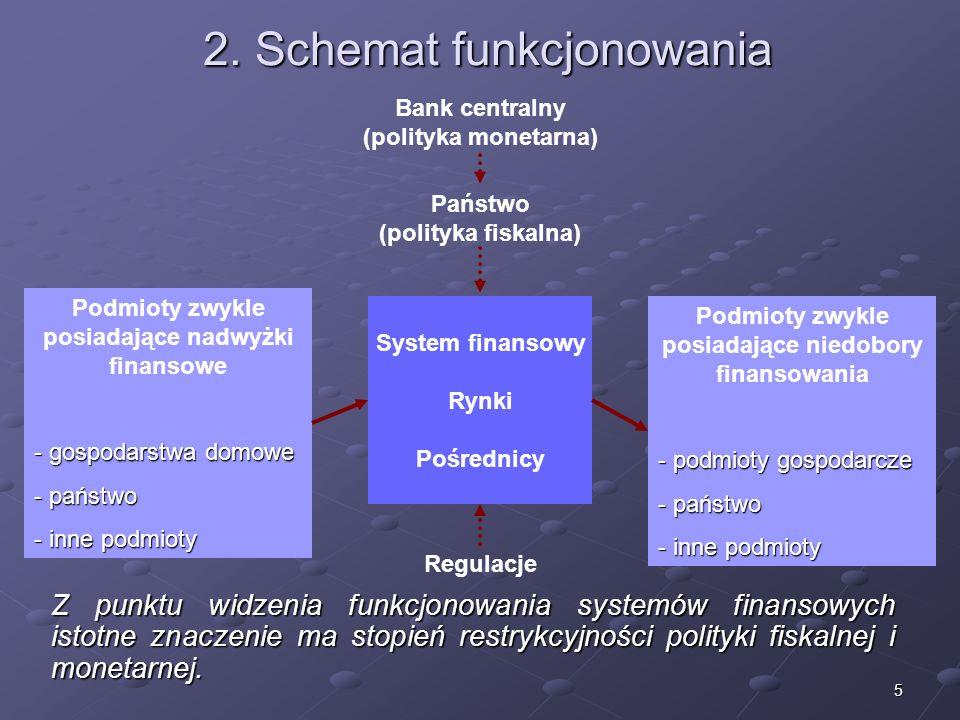 4 1. Pojęcie systemu finansowego Ma charakter usługowy względem procesów w sferze realnej. Podkreśla się m.in. funkcje współtworzenia i umożliwiania p
