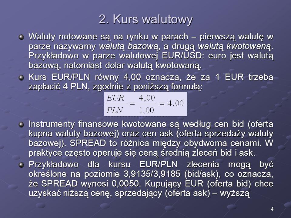 3 1. Specyfika rynku walutowego Rynek walutowy – rynek, na którym dokonywane są transakcje wymiany walut (kupna/sprzedaży). Wymiana walut odbywa się n