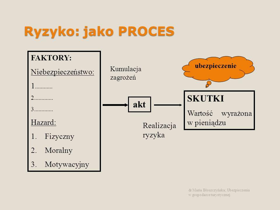 Ryzyko: jako PROCES dr Maria Błoszczyńska; Ubezpieczenia w gospodarce turystycznej FAKTORY: Niebezpieczeństwo: 1............ 2............. 3.........