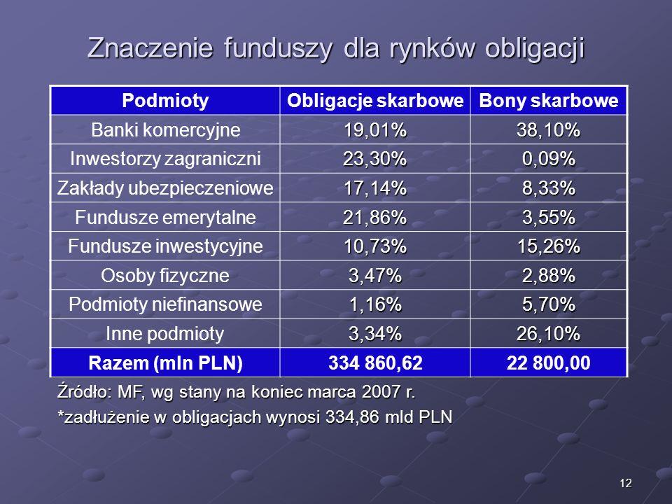 11 Znaczenie funduszy dla rynków akcji Kategorie inwestorówUdział Zagraniczni35,08% Indywidualni29,20% Instytucjonalni35,72% w tym: Inwestorzy instytu