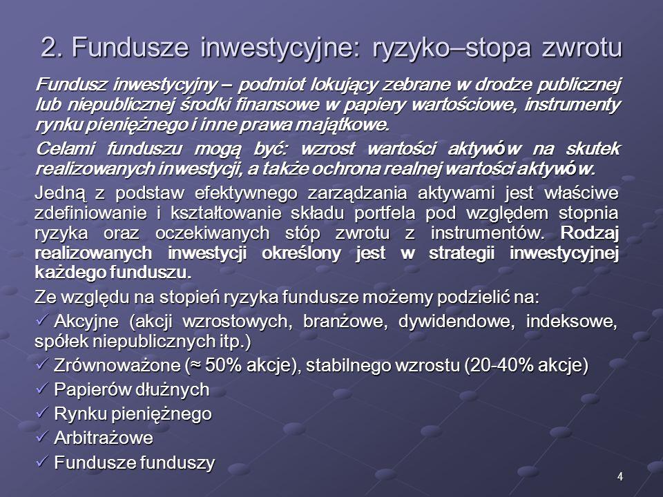 3 1. Wpływ funduszy na rynek finansowy I.Długoterminowa stabilizacja notowań i ograniczenie amplitudy wahań II.Wzrost efektywności zarządzania aktywam