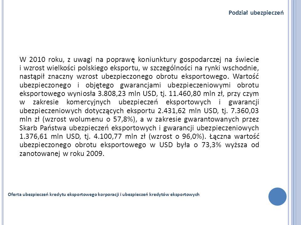 W 2010 roku, z uwagi na poprawę koniunktury gospodarczej na świecie i wzrost wielkości polskiego eksportu, w szczególności na rynki wschodnie, nastąpi